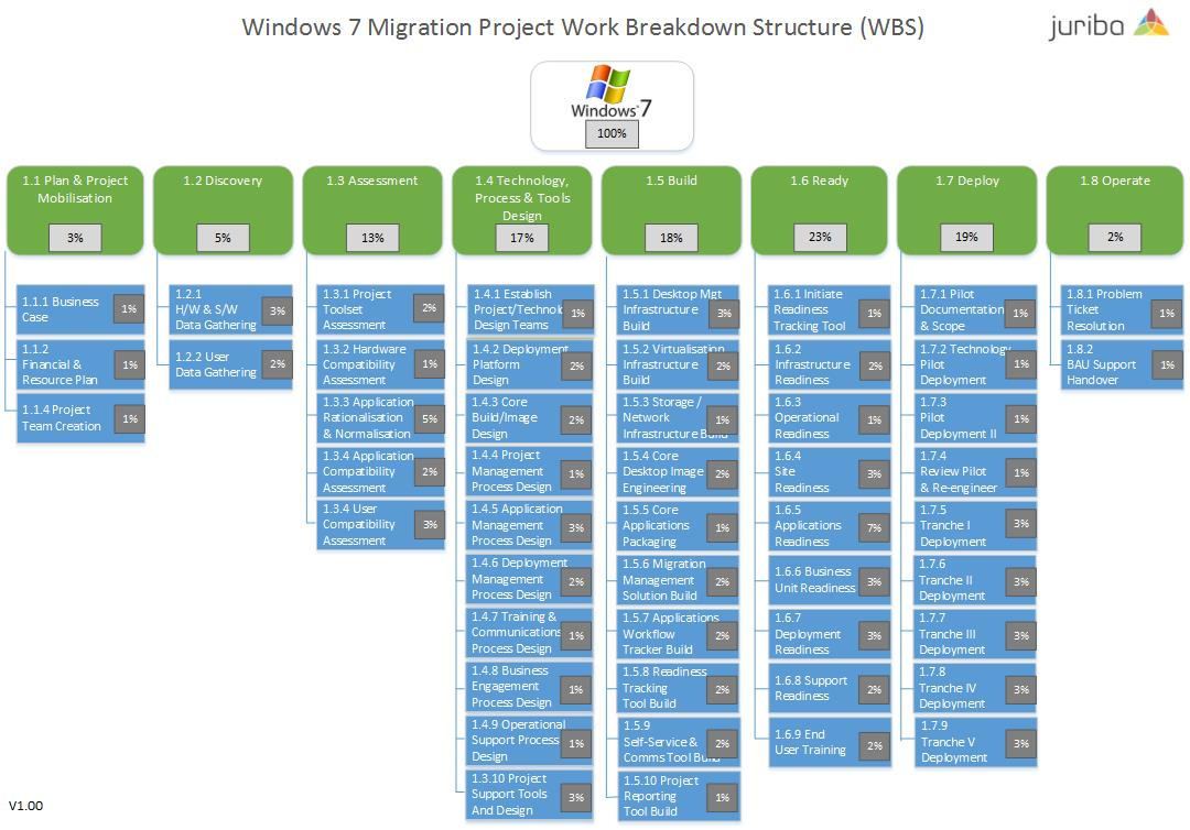 work breakdown structure for data center migration Office of the secretary data center consolidation initiative 94 department-wide consolidation and site migration approach 1811 work breakdown structure.
