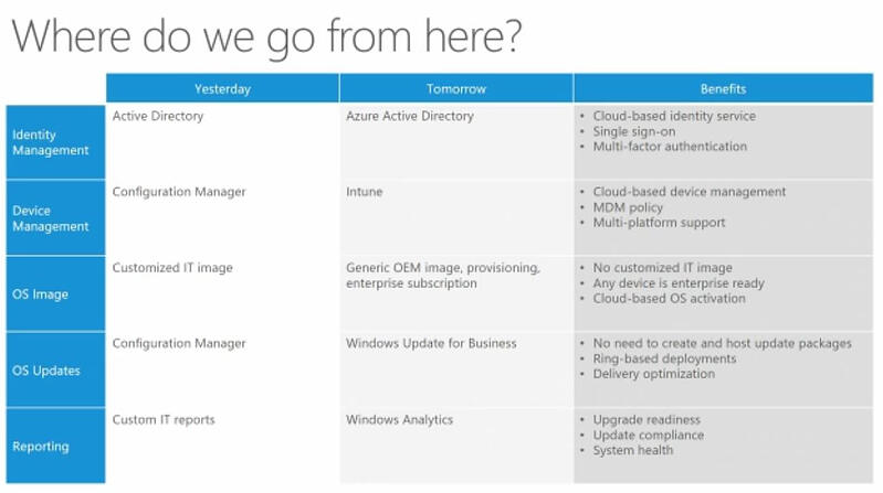 MicrosoftModernITManagement_WhereToGoFromHere