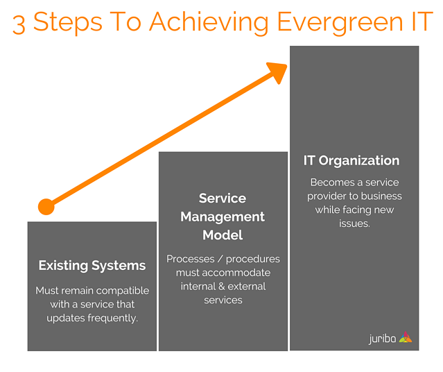 3 Steps To Achieving Evergreen IT.png