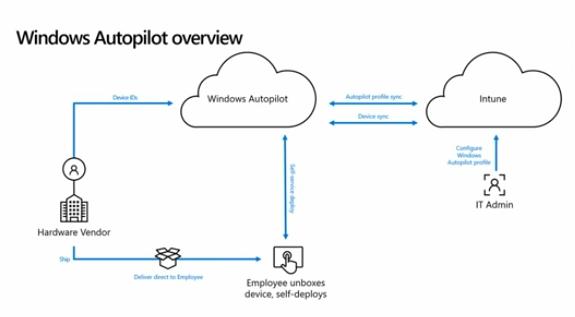 WindowsAutopilotOverview