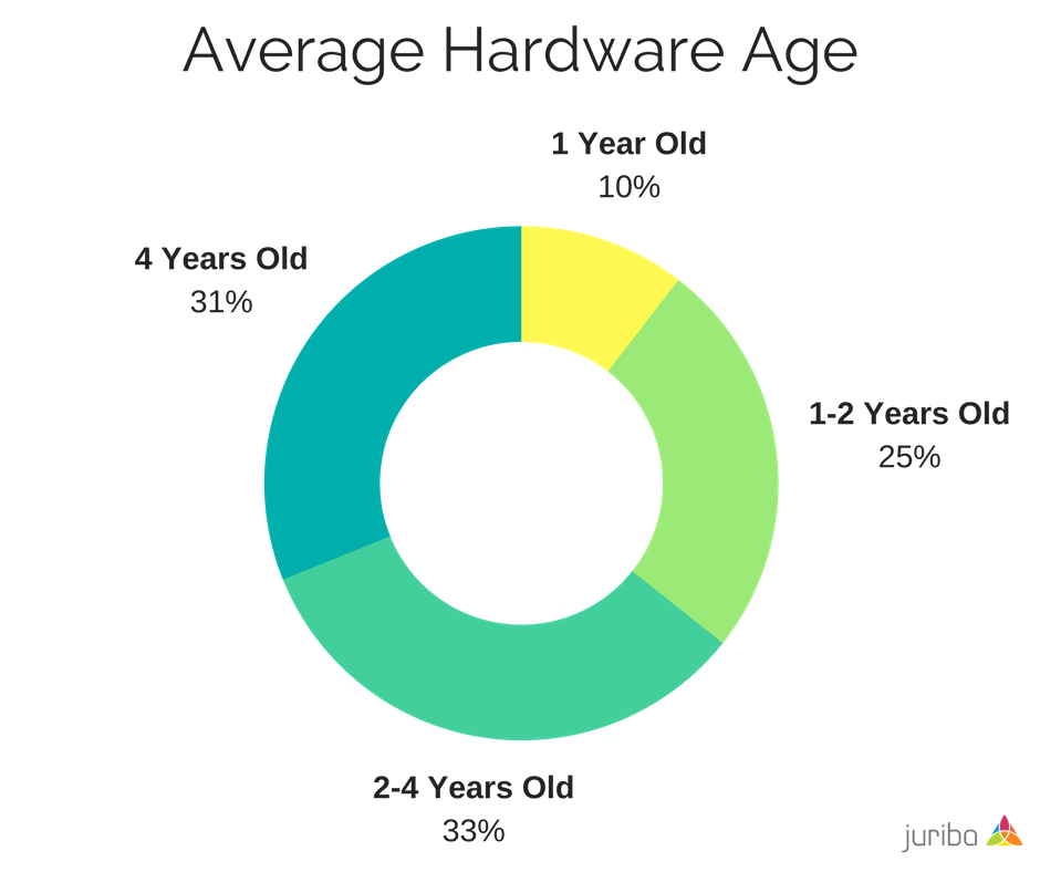 Average Hardware Age.png