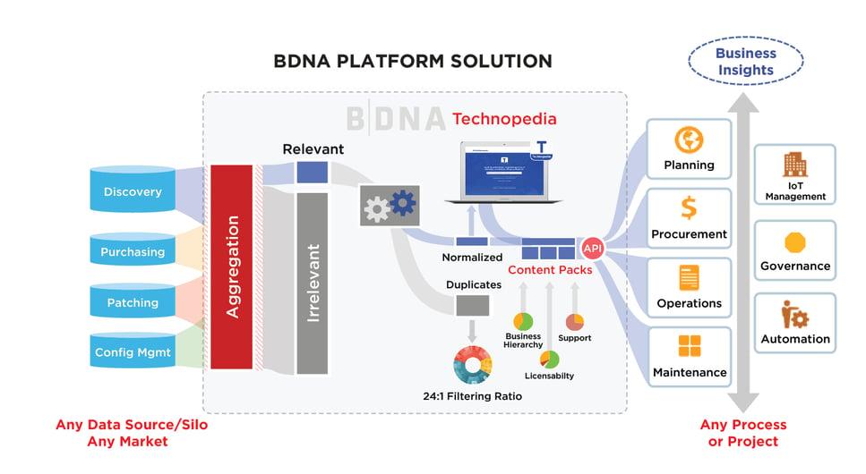 BDNA-Platform-0617-01.jpg
