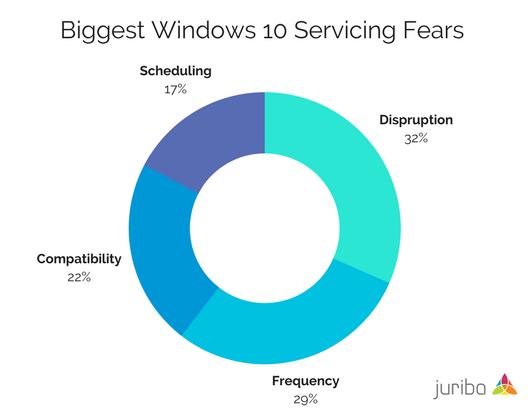 Biggest Windows 10 Servicing Fears