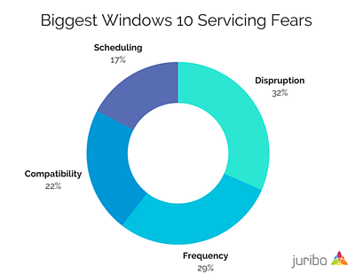 Biggest Windows 10 Servicing Fears