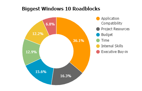 BiggestWindows10Roadblocks.png