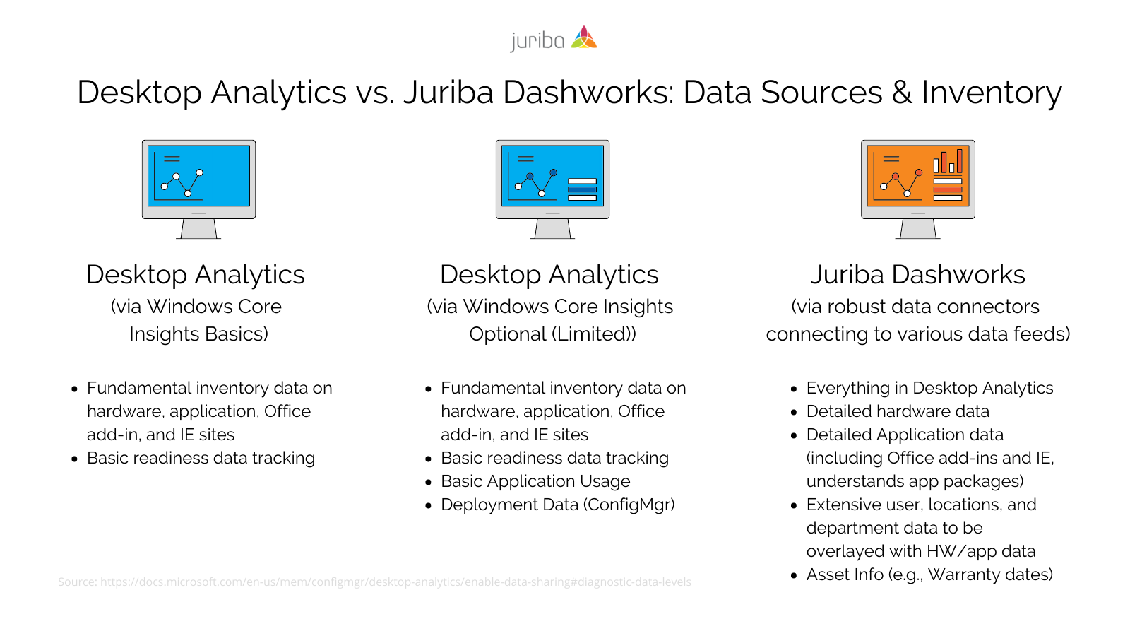 Desktop Analytics vs. Juriba Dashworks - Data Sources and Inventory