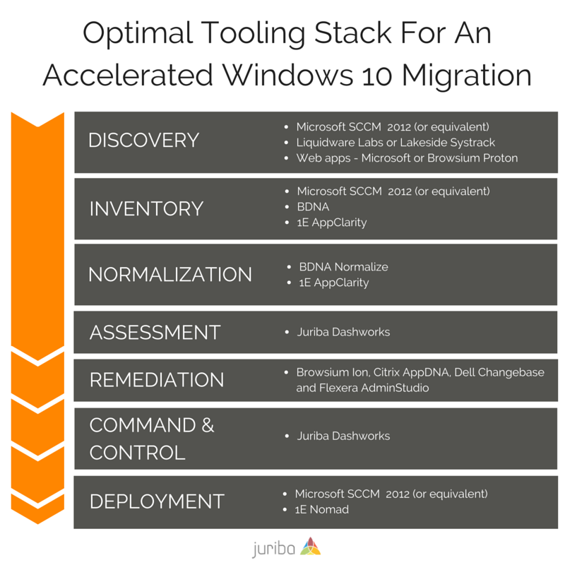 Discovery__SCCM_or_equivalent_agent-based_tools_like_Liquidware_Labs_or_Lakeside_Systrack_web_apps__Microsoft_or_Browsium_Protono_Inventory__SCCM_or_equivalent_BDNA_1E_AppClarityo_Normalization__BDNA_1Eo_As.png