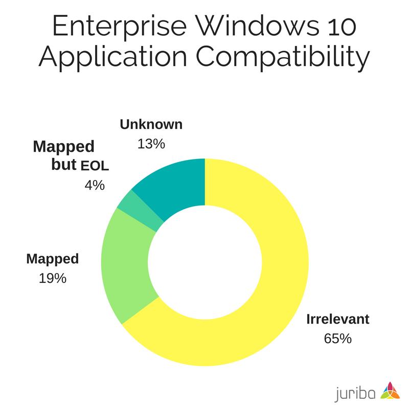 Enterprise Windows 10 Application Compatibility.png