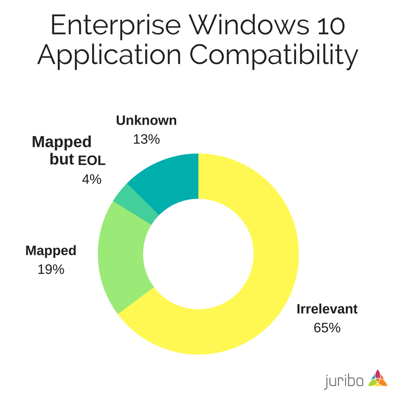 Enterprise Windows 10 Application Compatibility.png