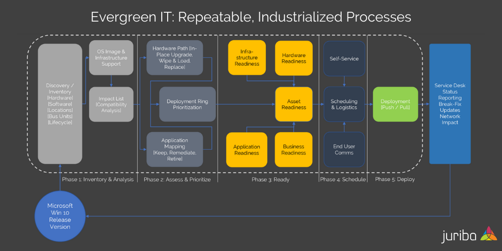 Evergreen IT_ Repeatable, Industrialized Processes
