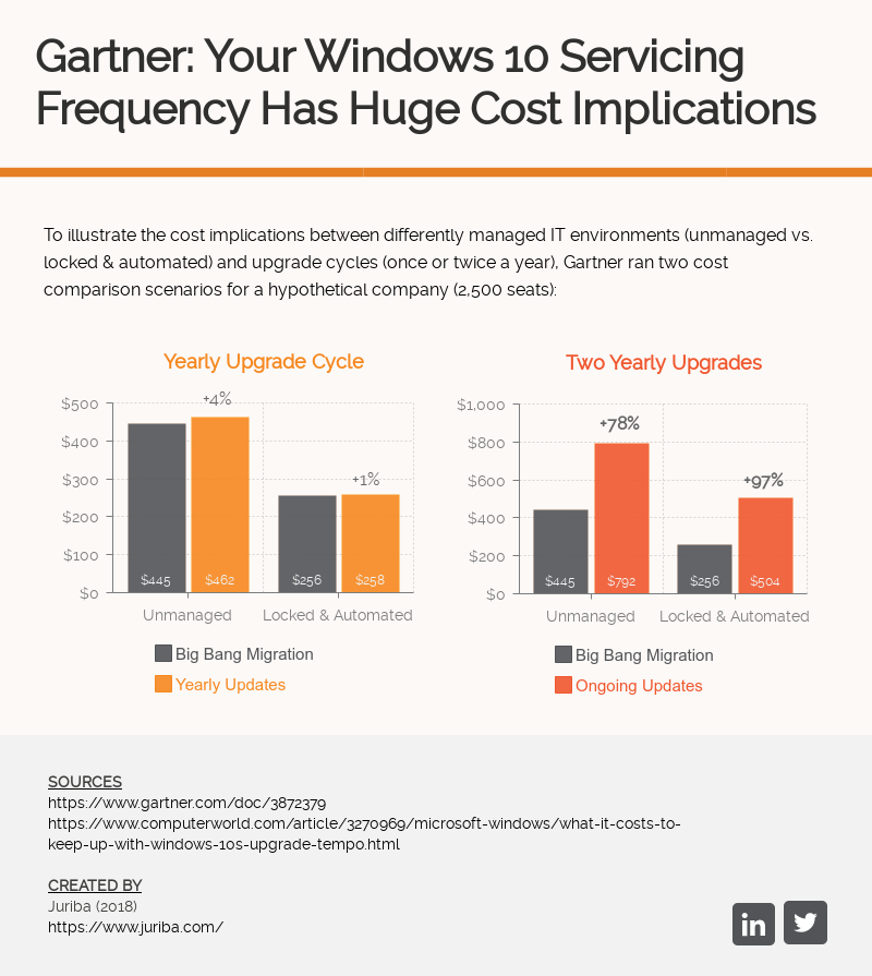 Gartner-Your-Windows-10-Servicing-Frequency-Has-Huge-Cost-Implications