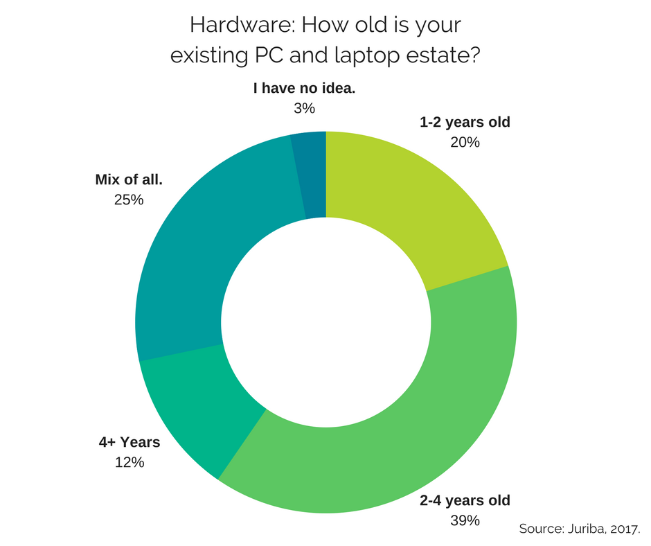 Hardware- How old is your existing PC and laptop estate-.png