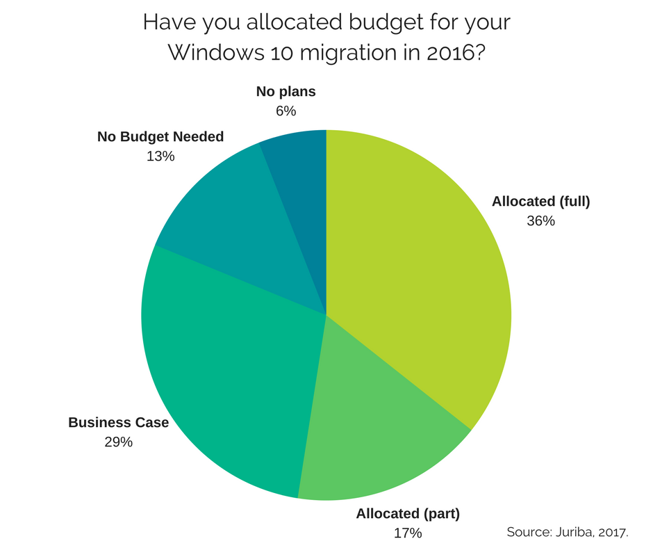 Have you allocated budget for your Windows 10 migration in 2016-.png