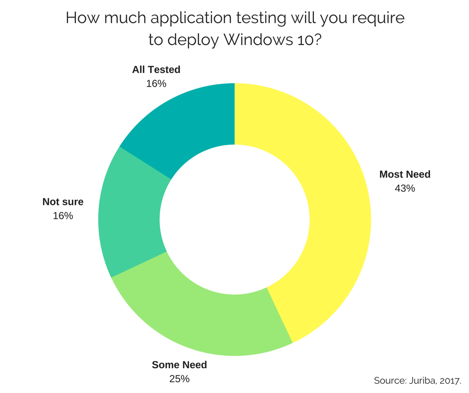 How much application testing will you require to deploy Windows 10-.png