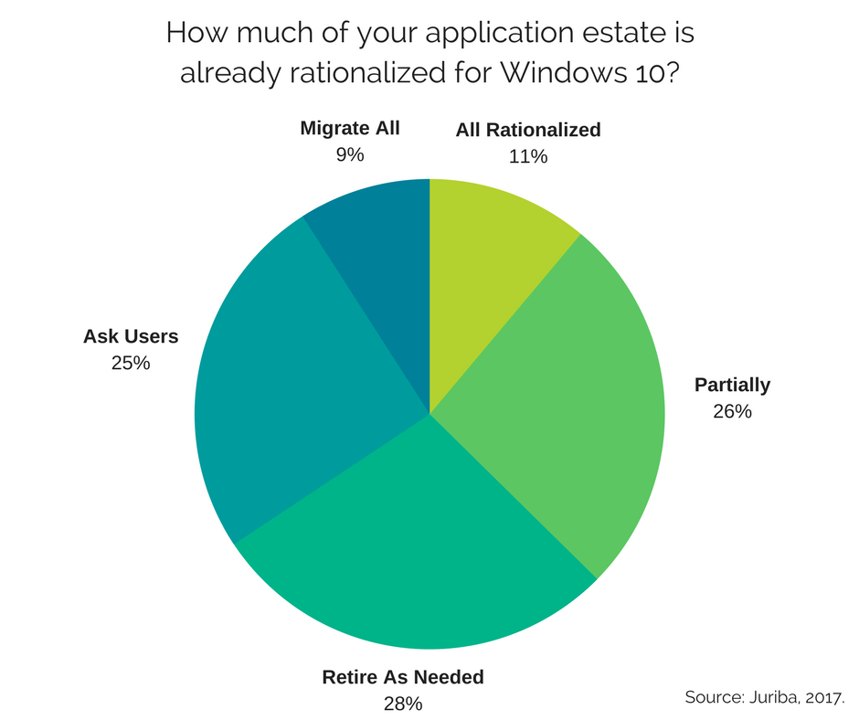 How much of your application estate is already rationalized for Windows 10- (1).png
