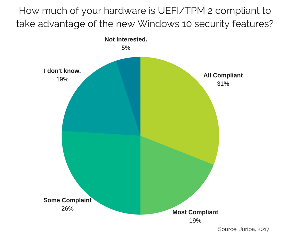 How much of your hardware is UEFI2FTPM 2 compliant to take advantage of the new Windows 10 security features-.png