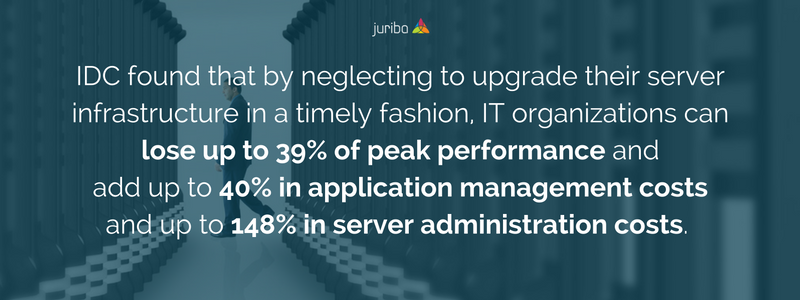 IDC found that by neglecting to upgrade their server infrastructure in a timely fashion, IT organizations can lose up to 39% of peak performance and add up to 40% in application management costs and up to 148% in ser.png