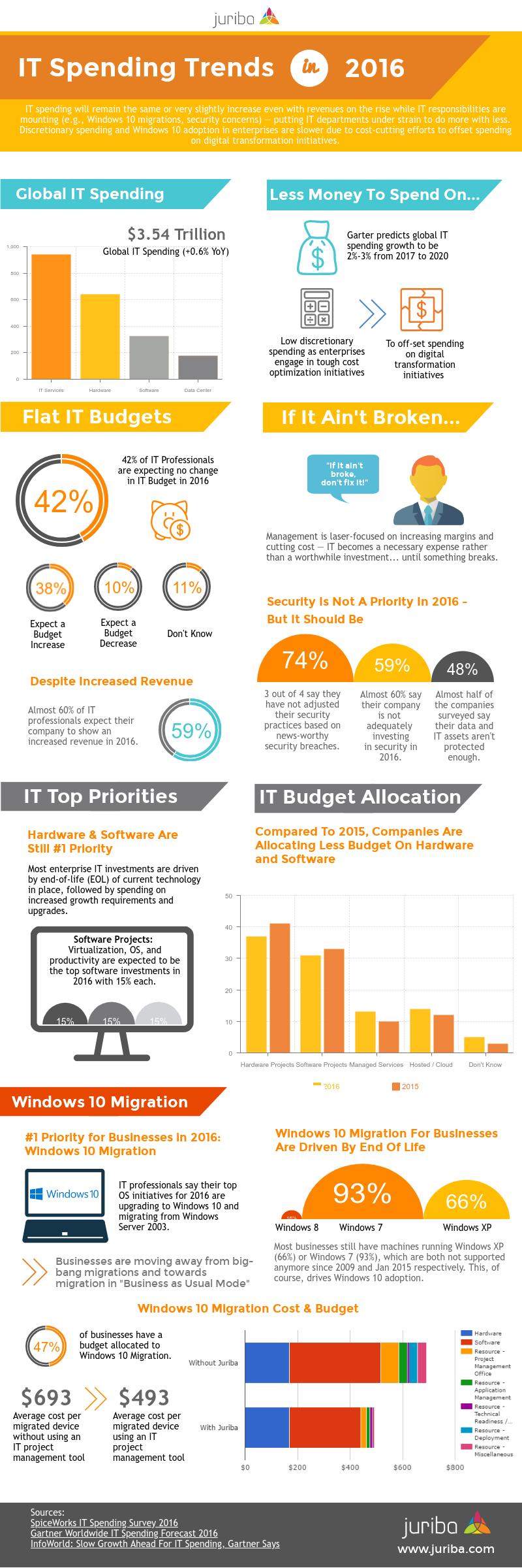 IT-Spending-2016