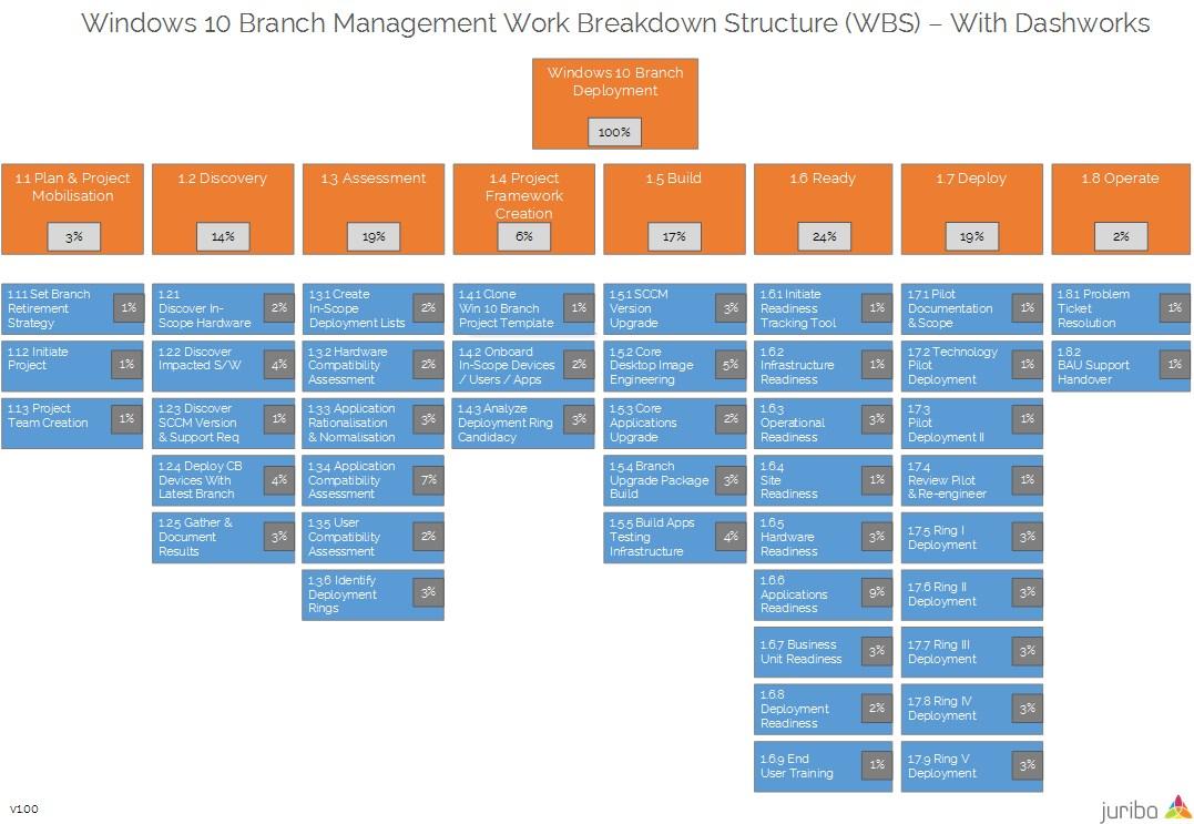 Juriba Windows 10 Branching Work Breakdown Structure