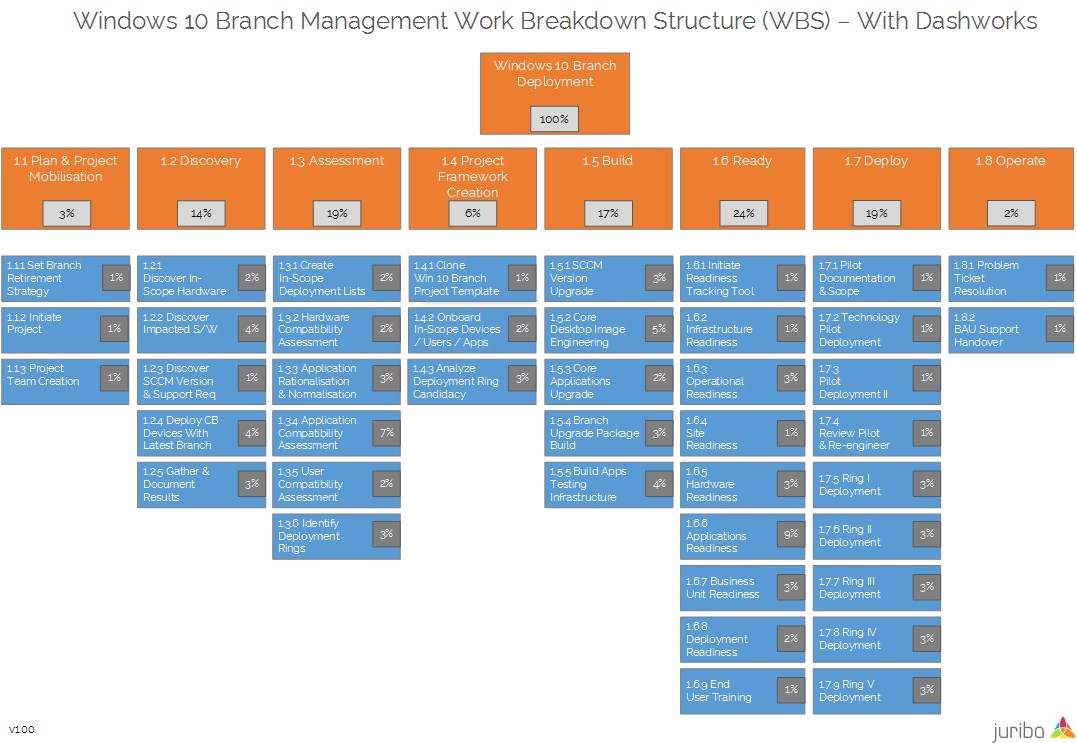 Juriba Windows 10 Branching Work Breakdown Structure