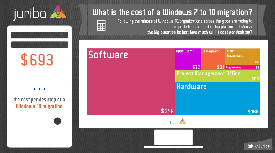 Windows 10 Migration Project Budget Infographic
