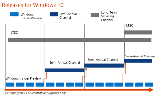 Ltsc 2019 store | What's new in Windows 10 Enterprise 2019 LTSC