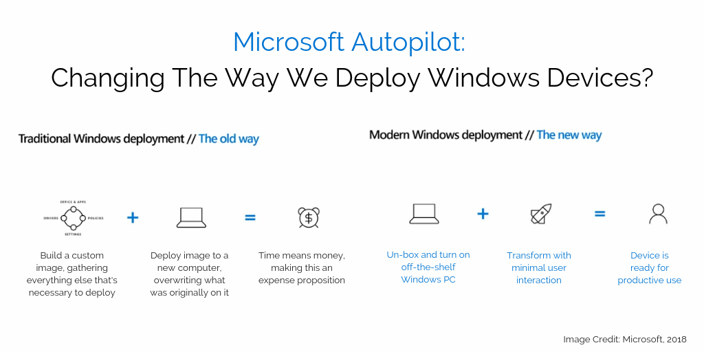 What I Learned About Windows Autopilot At Ignite