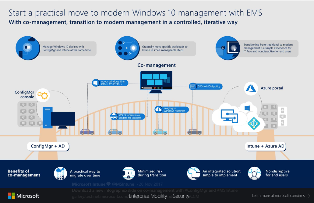 Microsoft Intune on Twitter   Download a new infographic slide on co management with  ConfigMgr and  MSIntune https   t co va9oGyBw5U  Windows10  SCCM… https   t co eK4UO2yVZ1