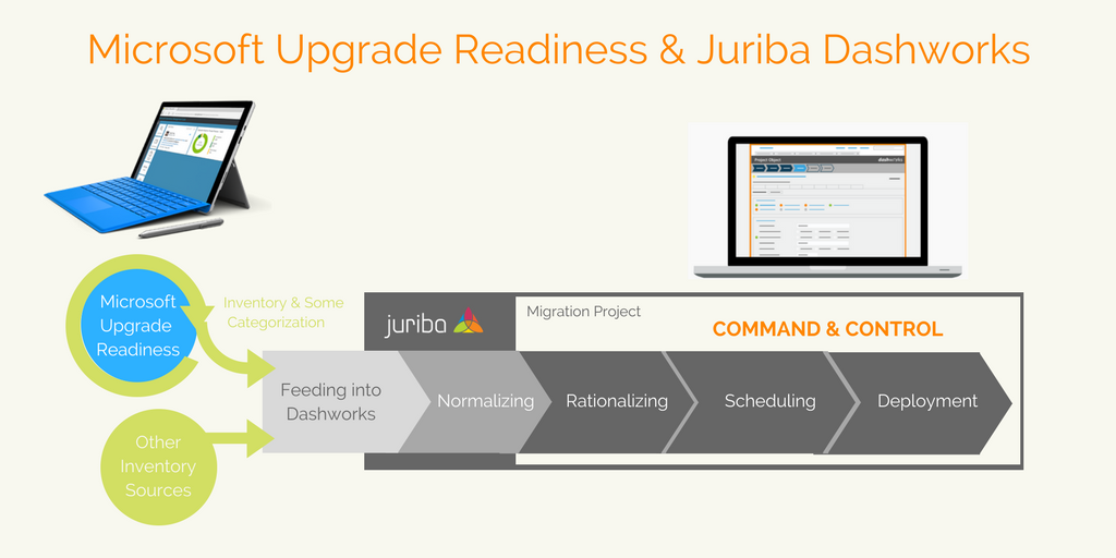 Microsoft Upgrade Readiness and Dashworks.png