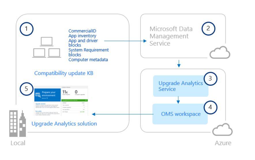Microsoft-Windows-Upgrade-Analytics.jpg