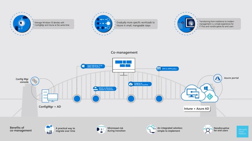 Microsoft_CoManagement.png