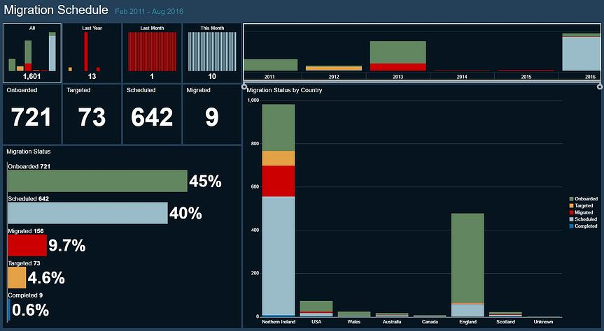 Migration Dashboard from Dashworks
