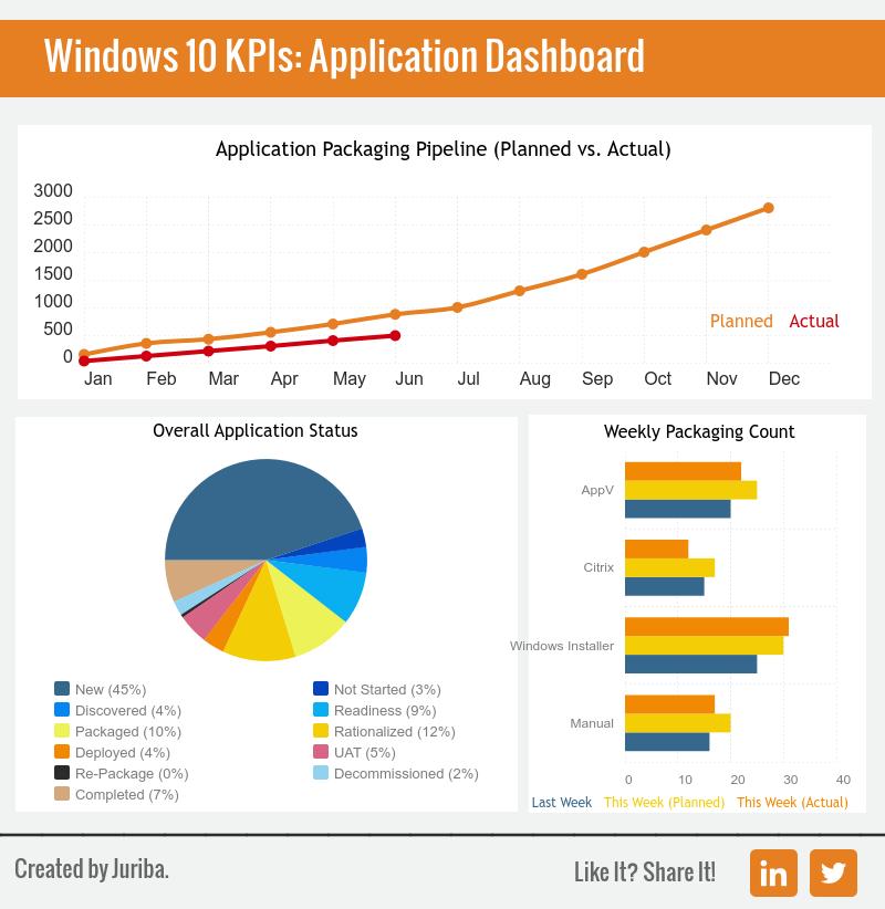Migration_KPI_Dashboard_-_Applications.png