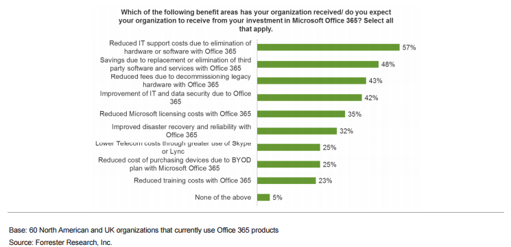 Office365TechBenefits.png