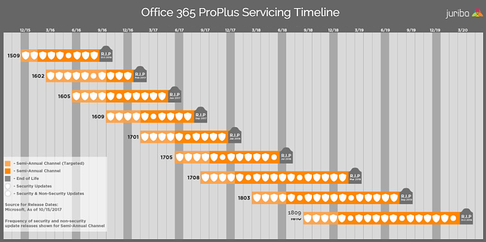 Understanding The Office 365 Servicing Timeline (As of 9/18/18)