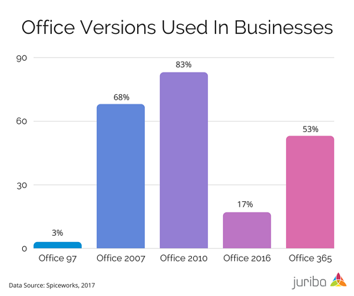 Office 2019: Is Now The Right Time To Upgrade Your On-Premise Office