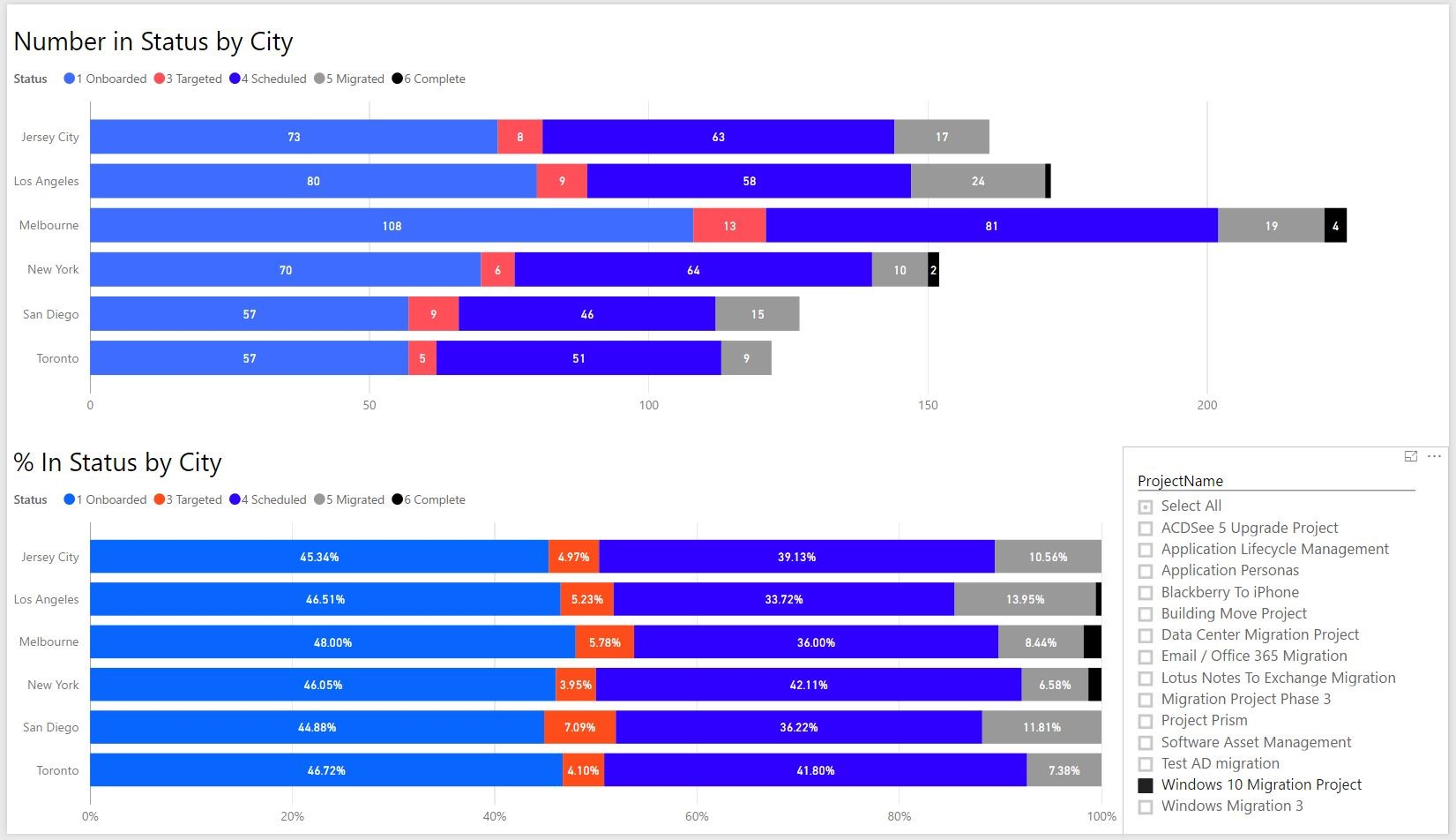 Power_BI_city_chart.jpg