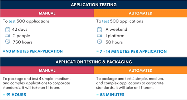 TY-How-To-Build-Your-Business-Case-For-Automating-Your-App-Packaging-Testing (3)