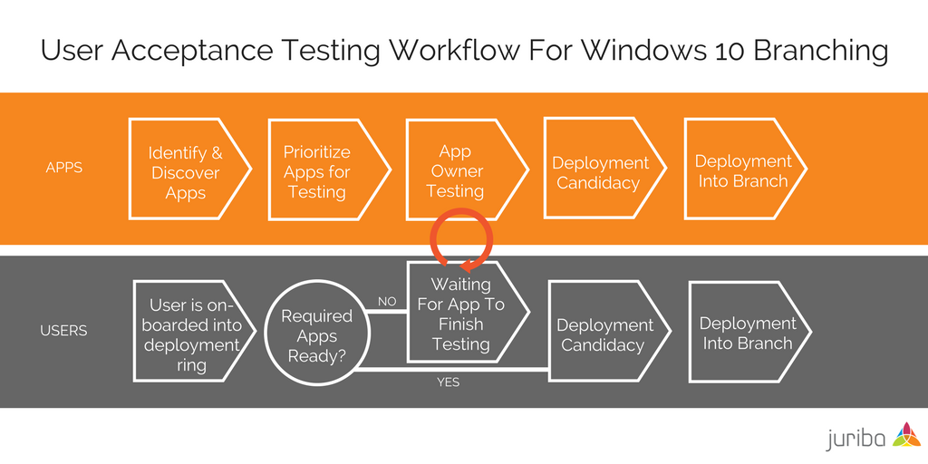 User Acceptance Testing Workflow For Windows 10 Branching Diagram.png