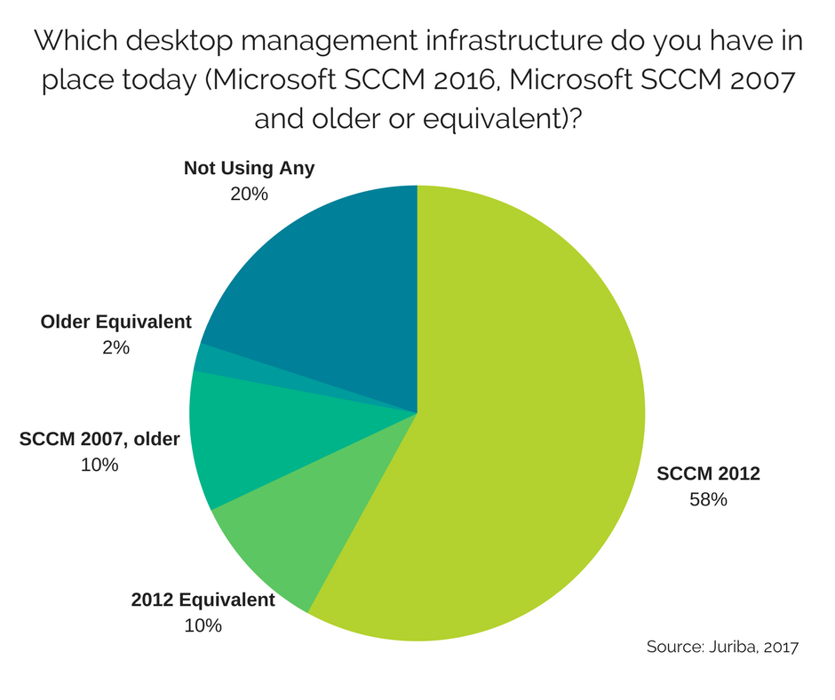 Which desktop management infrastructure do you have in place todayREVISED.png