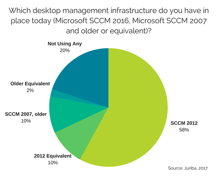How Ready Are Enterprises For Their Windows 10 Migration