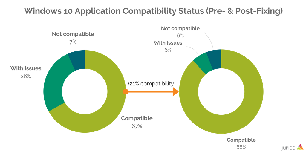 Windows 10 Application Compatibility Status