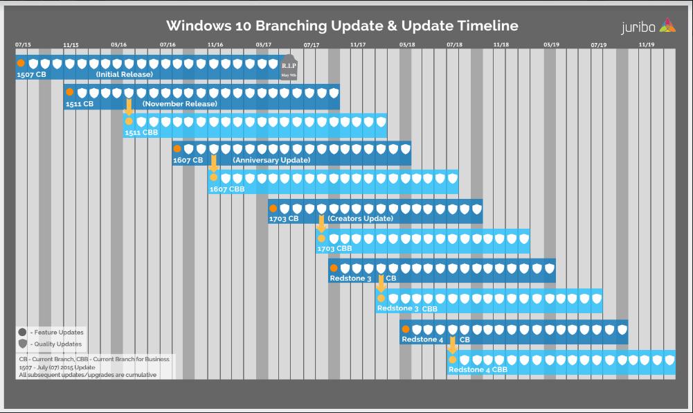 Windows 10 Branching Timeline