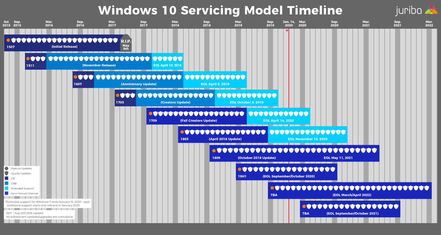 Windows 10 Servicing Timeline Curretn as of March 2019