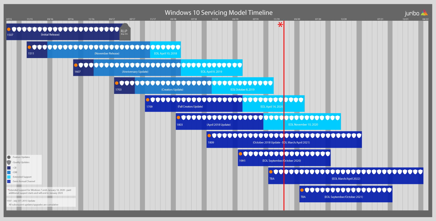 Windows 10 Servicing Timeline Sept 2018