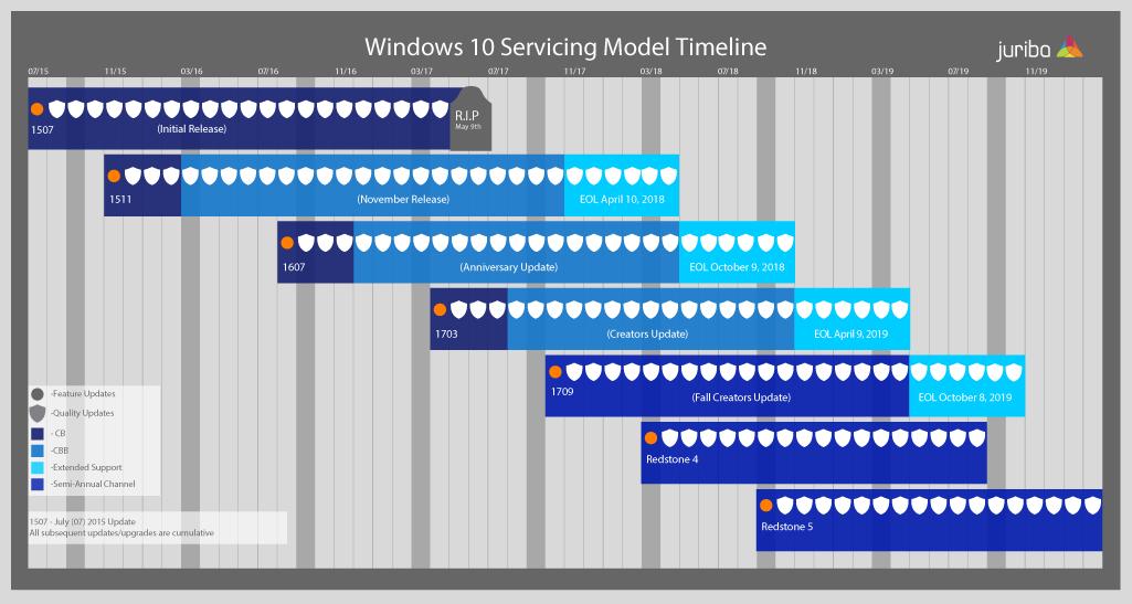 Windows10ServicingTimelineNov2017