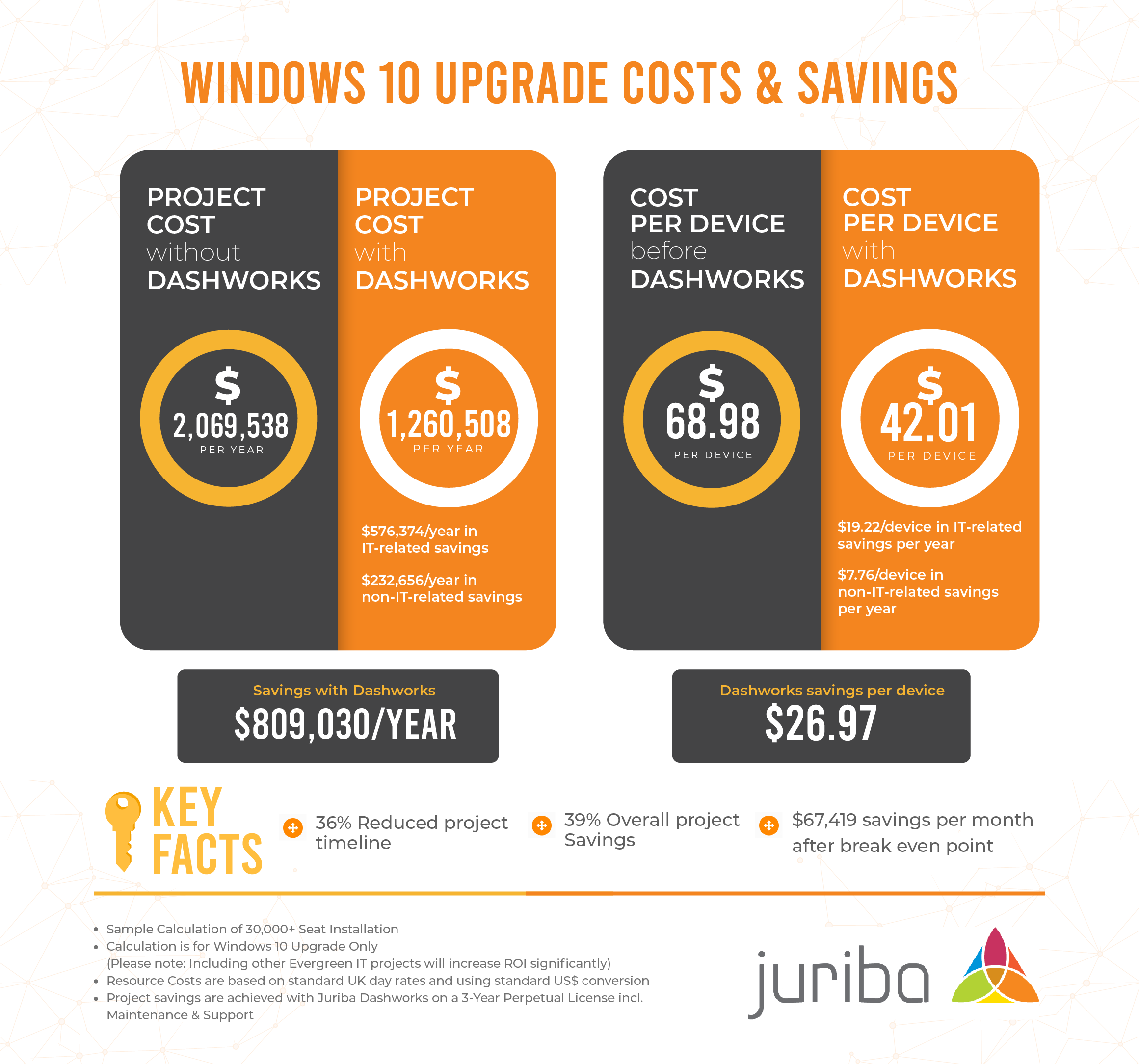 Windows 10 Upgrade ROI Graphics Total Project Savings_Revised-01 (1)