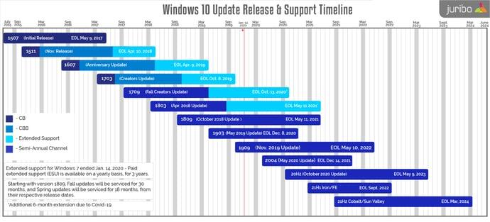 Windows timeline update november 2020