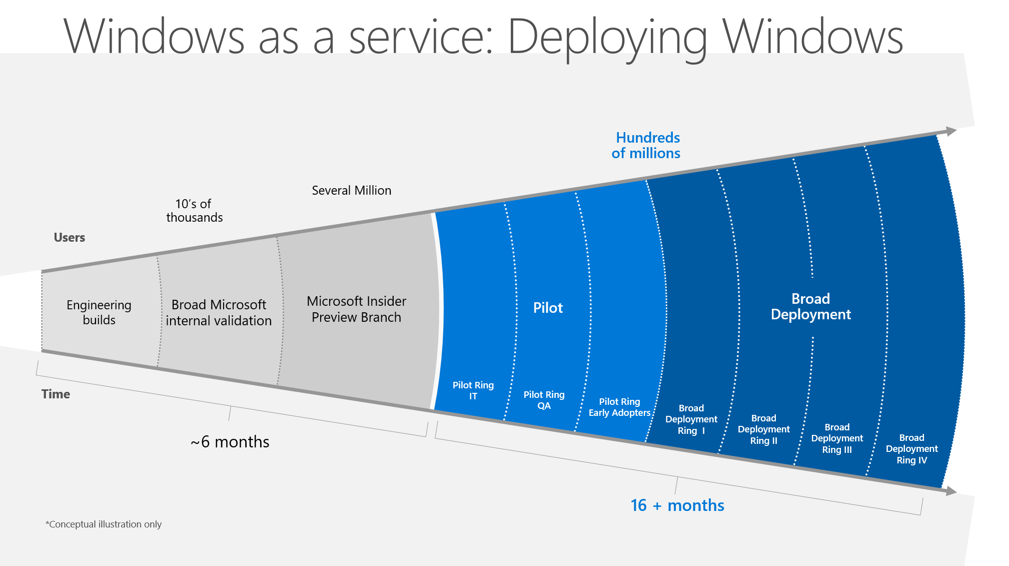 Windows-as-a-service-deployment-rings-image-1