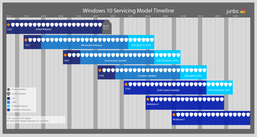 Windows 10 Branching Timeline 7 July 2017